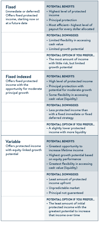 Annuity features