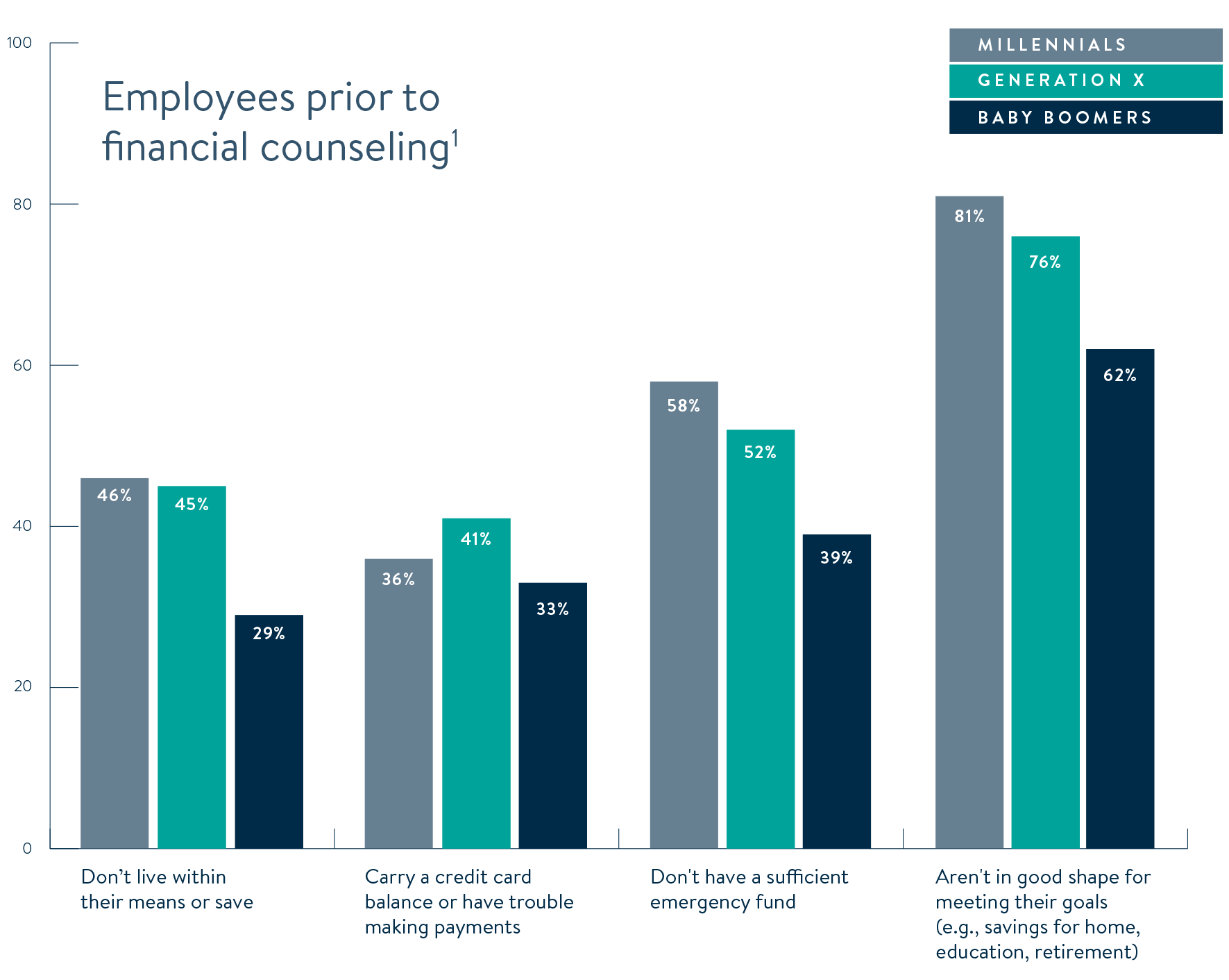 Employees and financial stress